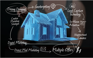 Home Value Marketing Plan Flow Chart